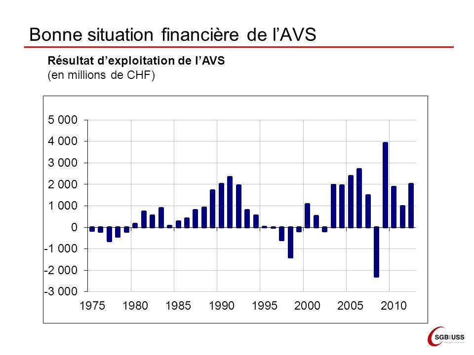 Bonne situation financière de lAVS Résultat dexploitation de lAVS (en millions de CHF)