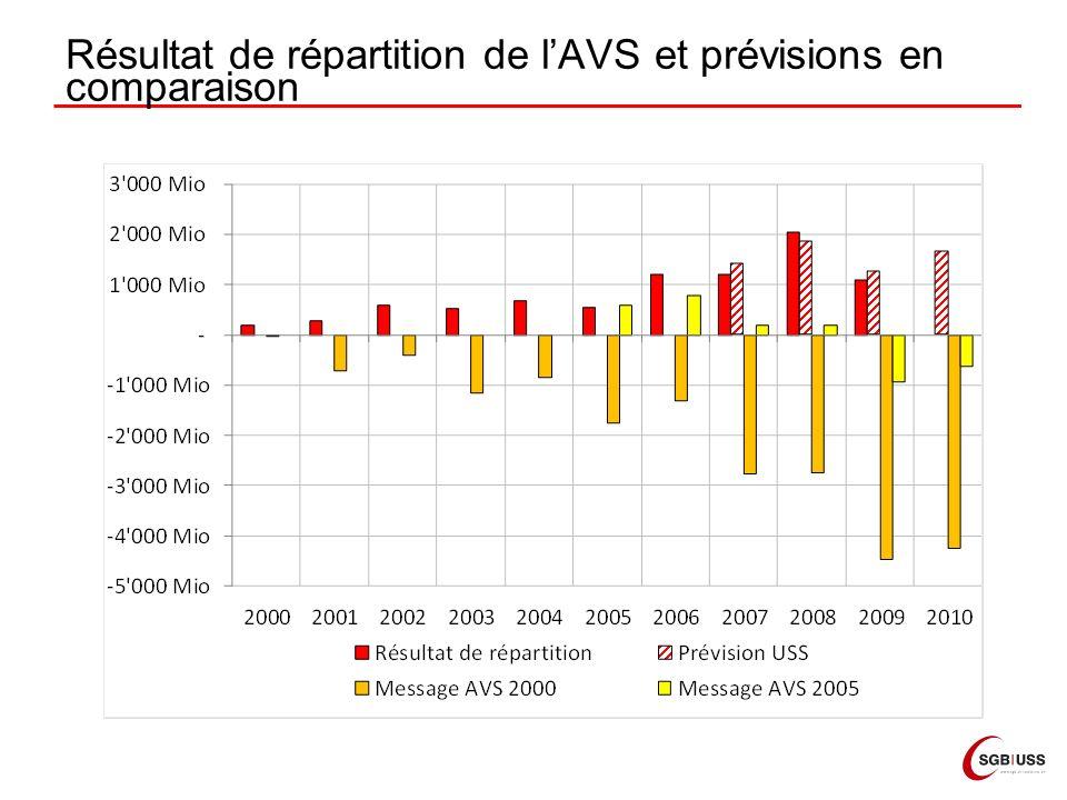 Résultat de répartition de lAVS et prévisions en comparaison