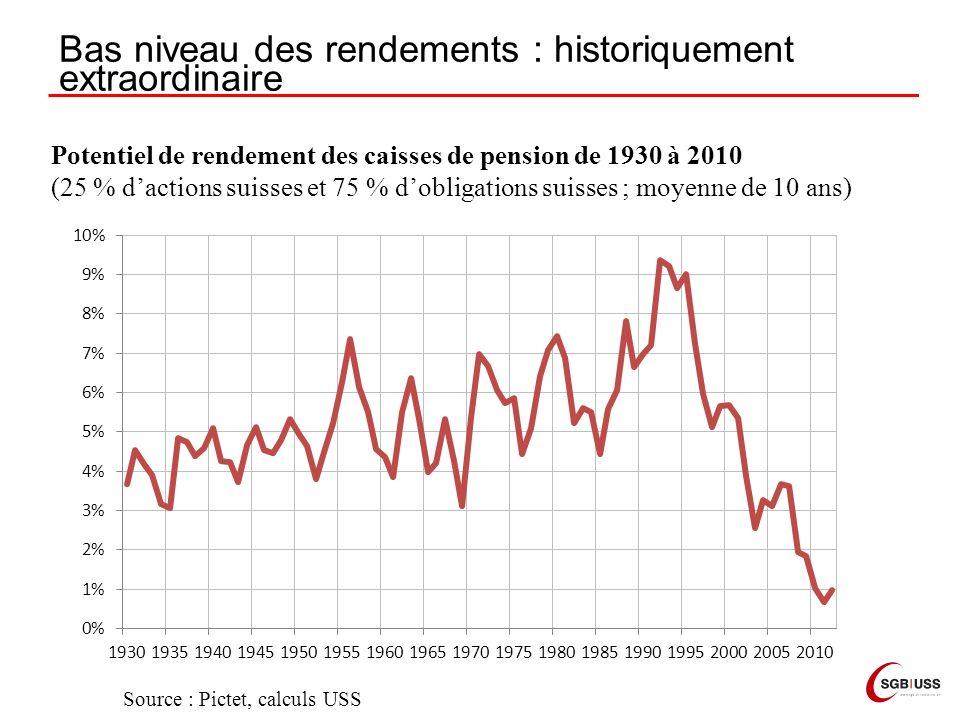 Bas niveau des rendements : historiquement extraordinaire Potentiel de rendement des caisses de pension de 1930 à 2010 (25 % dactions suisses et 75 % dobligations suisses ; moyenne de 10 ans) Source : Pictet, calculs USS