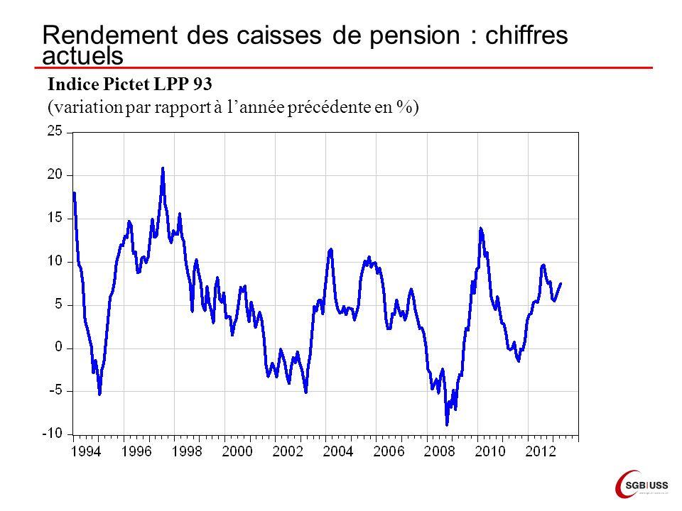 Rendement des caisses de pension : chiffres actuels Indice Pictet LPP 93 (variation par rapport à lannée précédente en %)