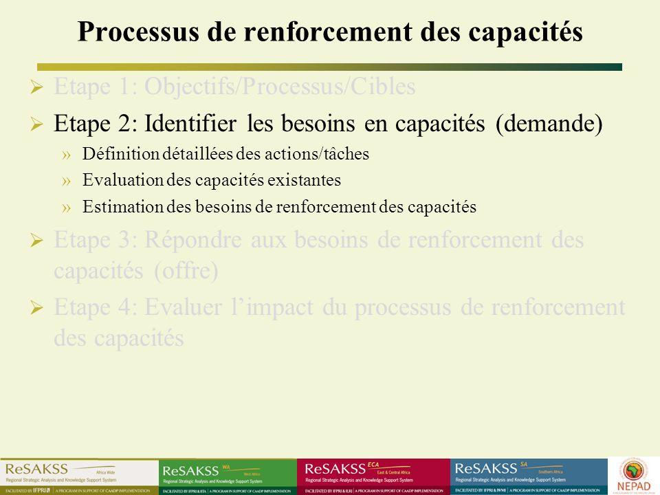 Processus de renforcement des capacités Etape 1: Objectifs/Processus/Cibles Etape 2: Identifier les besoins en capacités (demande) »Définition détaillées des actions/tâches »Evaluation des capacités existantes »Estimation des besoins de renforcement des capacités Etape 3: Répondre aux besoins de renforcement des capacités (offre) Etape 4: Evaluer limpact du processus de renforcement des capacités