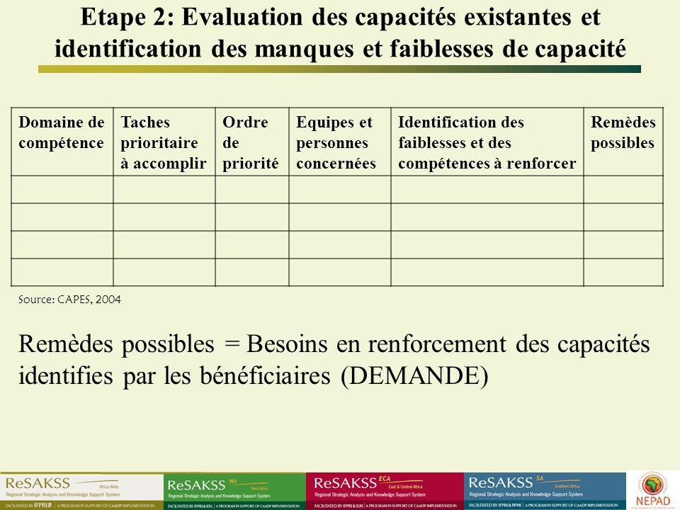 Etape 2: Evaluation des capacités existantes et identification des manques et faiblesses de capacité Domaine de compétence Taches prioritaire à accomp