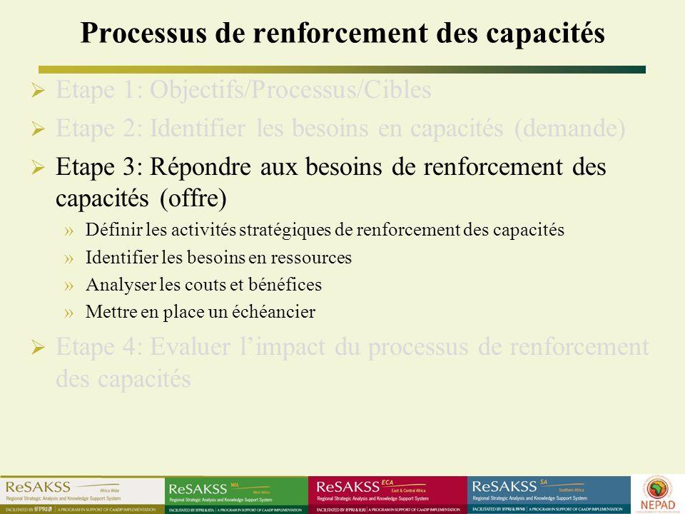 Processus de renforcement des capacités Etape 1: Objectifs/Processus/Cibles Etape 2: Identifier les besoins en capacités (demande) Etape 3: Répondre aux besoins de renforcement des capacités (offre) »Définir les activités stratégiques de renforcement des capacités »Identifier les besoins en ressources »Analyser les couts et bénéfices »Mettre en place un échéancier Etape 4: Evaluer limpact du processus de renforcement des capacités