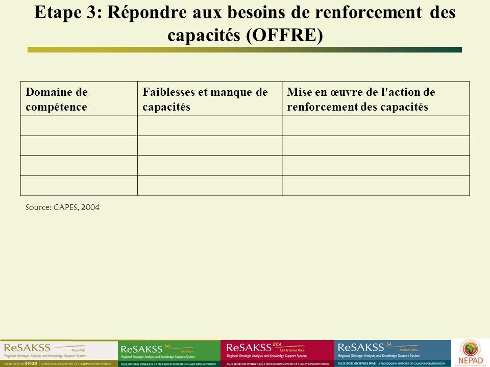 Etape 3: Répondre aux besoins de renforcement des capacités (OFFRE) Domaine de compétence Faiblesses et manque de capacités Mise en œuvre de l action de renforcement des capacités Source: CAPES, 2004