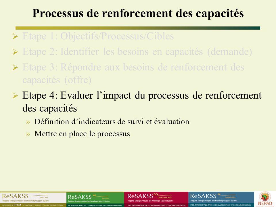 Processus de renforcement des capacités Etape 1: Objectifs/Processus/Cibles Etape 2: Identifier les besoins en capacités (demande) Etape 3: Répondre aux besoins de renforcement des capacités (offre) Etape 4: Evaluer limpact du processus de renforcement des capacités »Définition dindicateurs de suivi et évaluation »Mettre en place le processus
