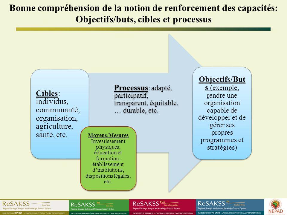 Bonne compréhension de la notion de renforcement des capacités: Objectifs/buts, cibles et processus Cibles: individus, communauté, organisation, agriculture, santé, etc.