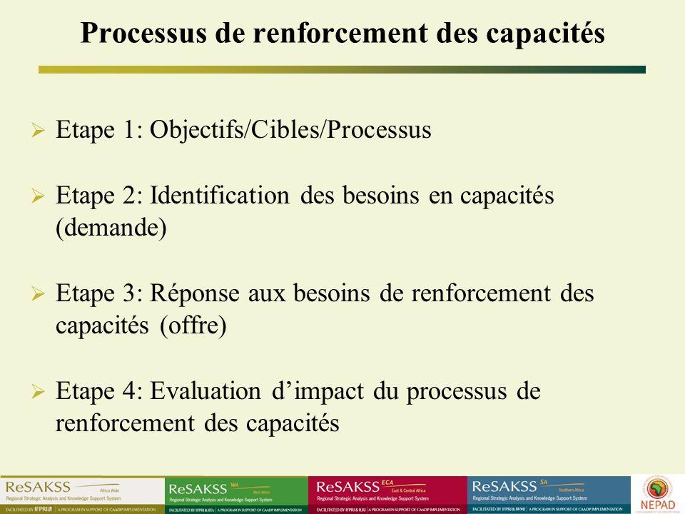 Processus de renforcement des capacités Etape 1: Objectifs/Cibles/Processus Etape 2: Identification des besoins en capacités (demande) Etape 3: Réponse aux besoins de renforcement des capacités (offre) Etape 4: Evaluation dimpact du processus de renforcement des capacités
