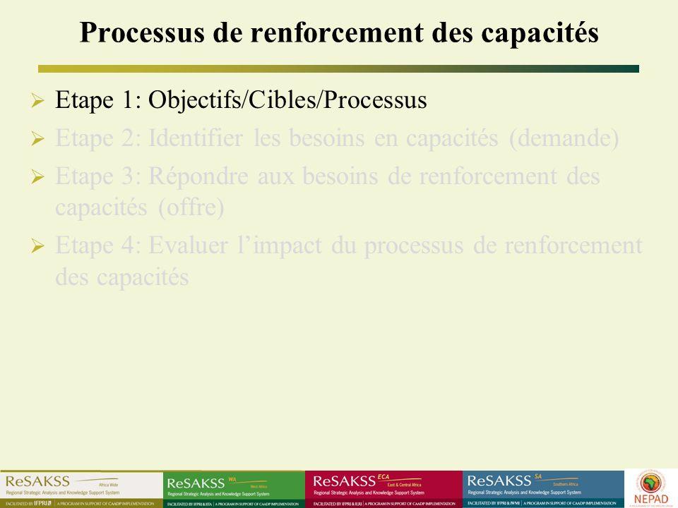 Processus de renforcement des capacités Etape 1: Objectifs/Cibles/Processus Etape 2: Identifier les besoins en capacités (demande) Etape 3: Répondre aux besoins de renforcement des capacités (offre) Etape 4: Evaluer limpact du processus de renforcement des capacités