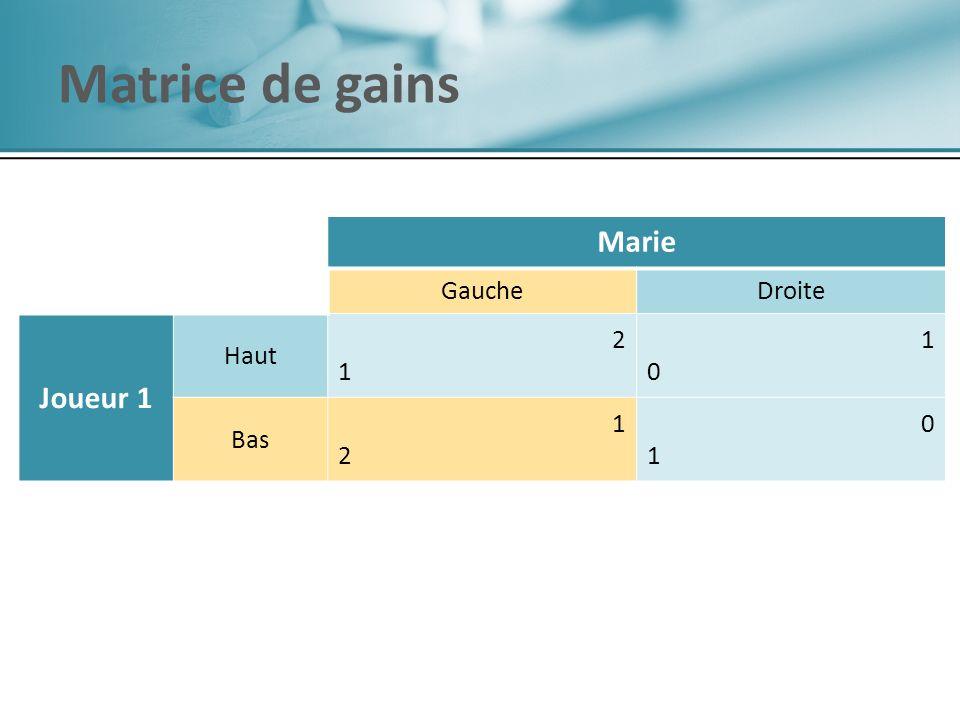 Marie GaucheDroite Joueur 1 Haut 2121 1010 Bas 1212 0101 Matrice de gains Marie GaucheDroite Joueur 1 Haut 2121 1010 Bas 1212 0101