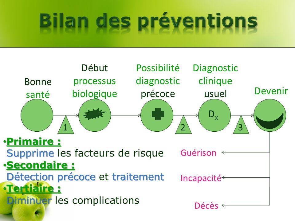 Bonne santé Début processus biologique Possibilité diagnostic précoce Diagnostic clinique usuel DxDx Devenir Guérison Incapacité Décès 123 Primaire :