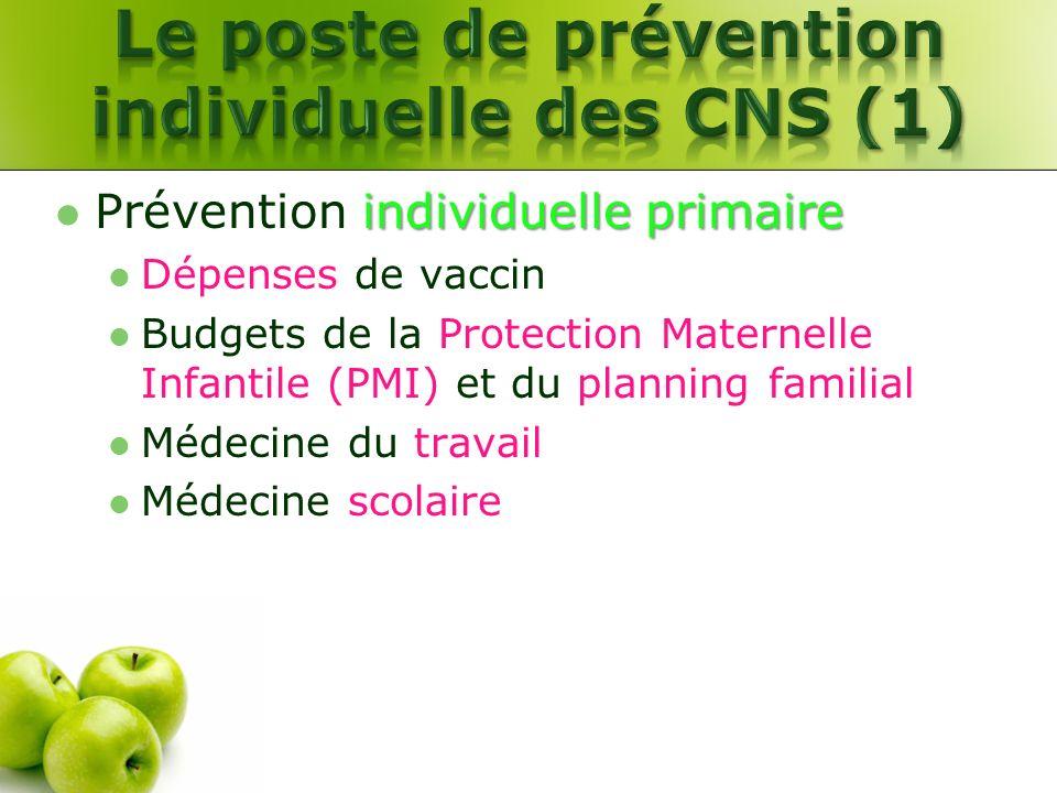 individuelle primaire Prévention individuelle primaire Dépenses de vaccin Budgets de la Protection Maternelle Infantile (PMI) et du planning familial
