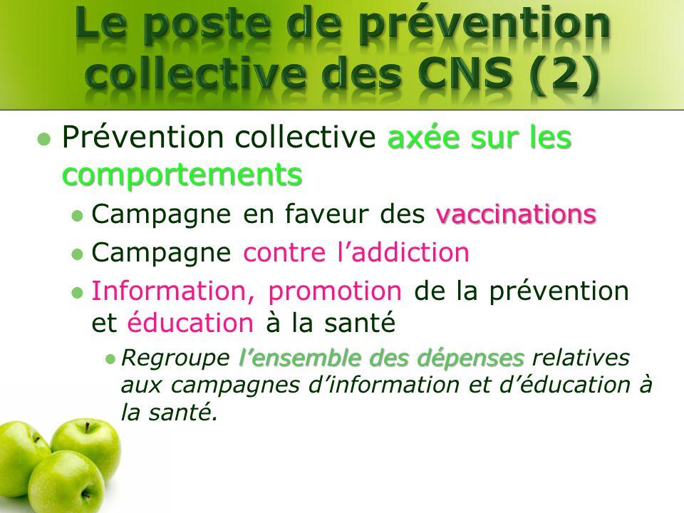 axée sur les comportements Prévention collective axée sur les comportements vaccinations Campagne en faveur des vaccinations Campagne contre laddictio