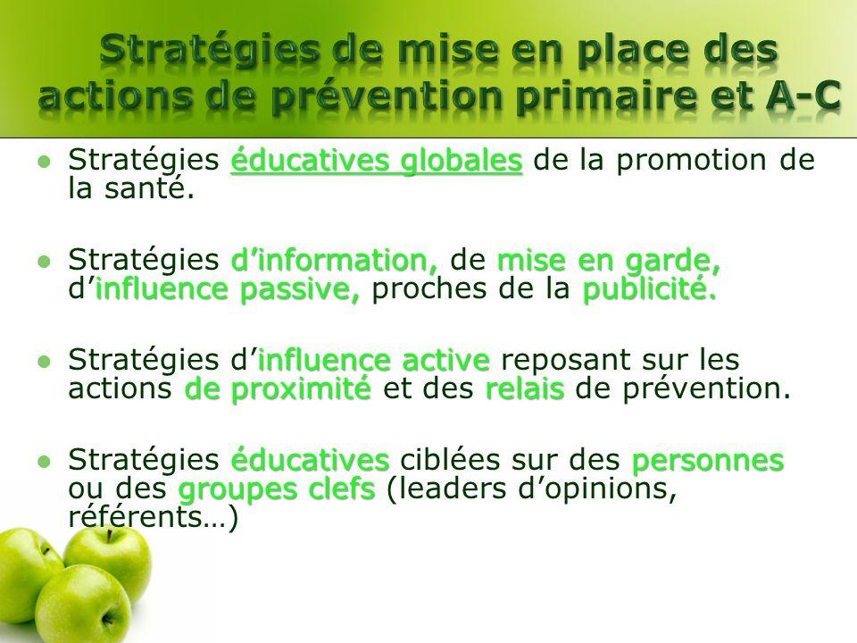 éducatives globales Stratégies éducatives globales de la promotion de la santé. dinformation, mise en garde, influence passive, publicité. Stratégies