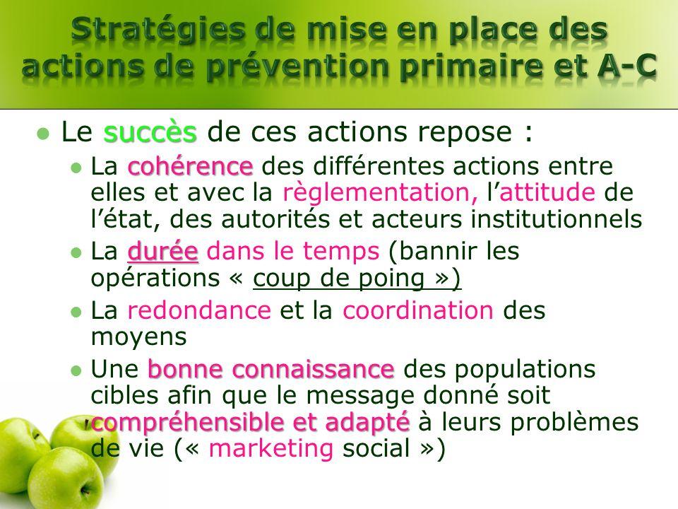 succès Le succès de ces actions repose : cohérence La cohérence des différentes actions entre elles et avec la règlementation, lattitude de létat, des