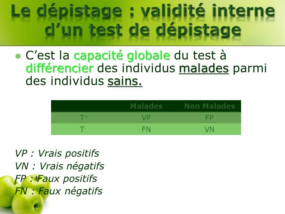 capacité globale différenciermalades sains. Cest la capacité globale du test à différencier des individus malades parmi des individus sains. VP : Vrai