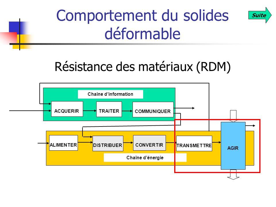 Comportement du solides déformable Résistance des matériaux (RDM) AGIR Chaîne dinformation Chaîne dénergie ACQUERIR TRAITER COMMUNIQUER ALIMENTER DIST