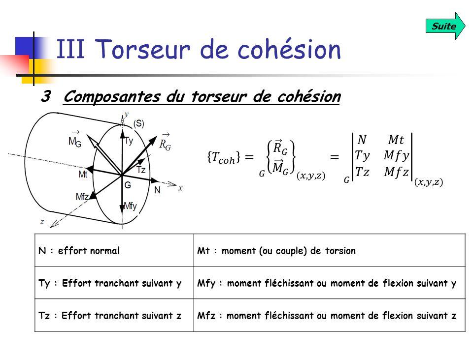 III Torseur de cohésion Suite 3 Composantes du torseur de cohésion N : effort normalMt : moment (ou couple) de torsion Ty : Effort tranchant suivant y