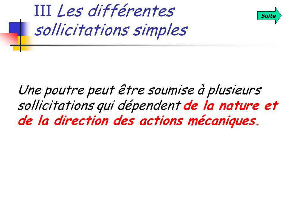 III Les différentes sollicitations simples Suite Une poutre peut être soumise à plusieurs sollicitations qui dépendent de la nature et de la direction