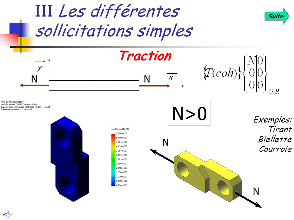 III Les différentes sollicitations simples Suite x y Traction Exemples: Tirant Biellette Courroie N N NN N>0