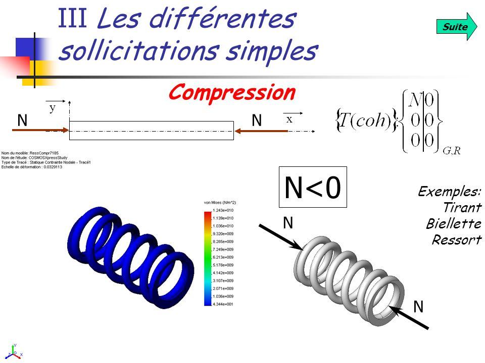 III Les différentes sollicitations simples Suite Compression Exemples: Tirant Biellette Ressort x y NN N<0 N N