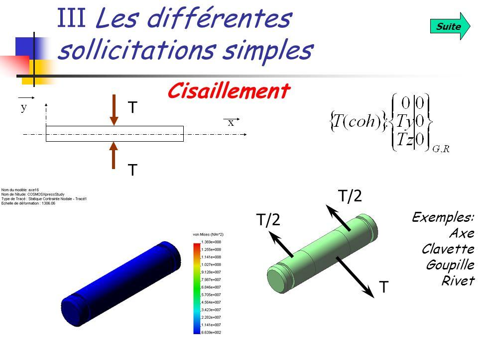 III Les différentes sollicitations simples Suite Cisaillement Exemples: Axe Clavette Goupille Rivet x y T T T T/2