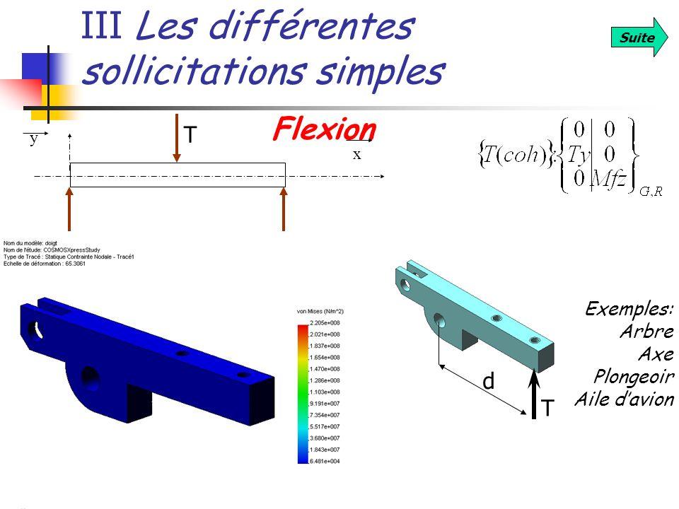 III Les différentes sollicitations simples Suite Flexion Exemples: Arbre Axe Plongeoir Aile davion x y T T d
