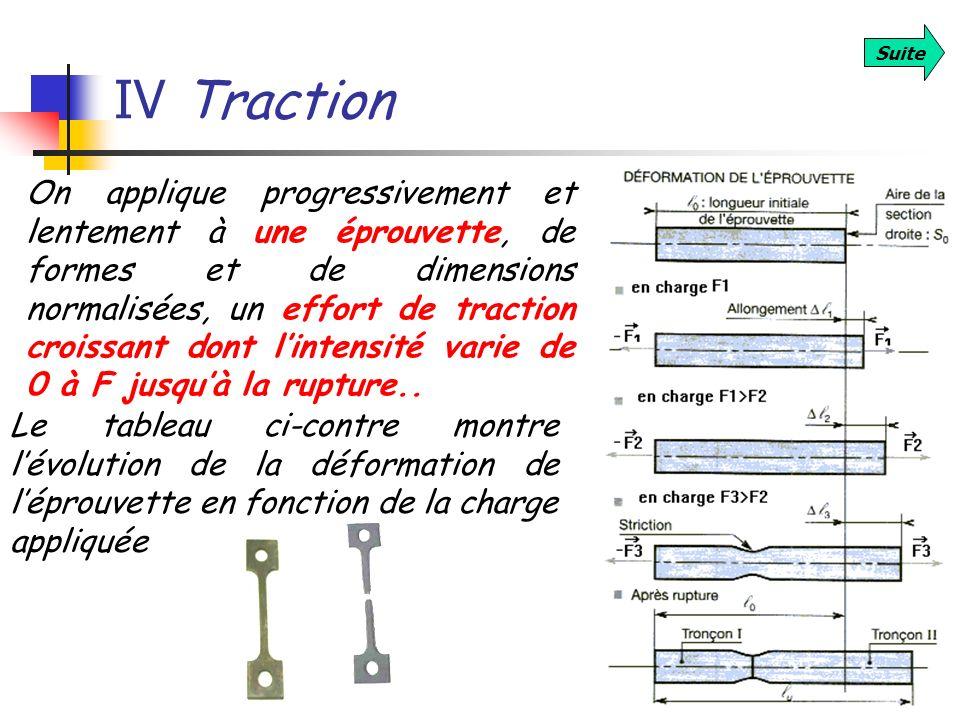 IV Traction Suite On applique progressivement et lentement à une éprouvette, de formes et de dimensions normalisées, un effort de traction croissant d