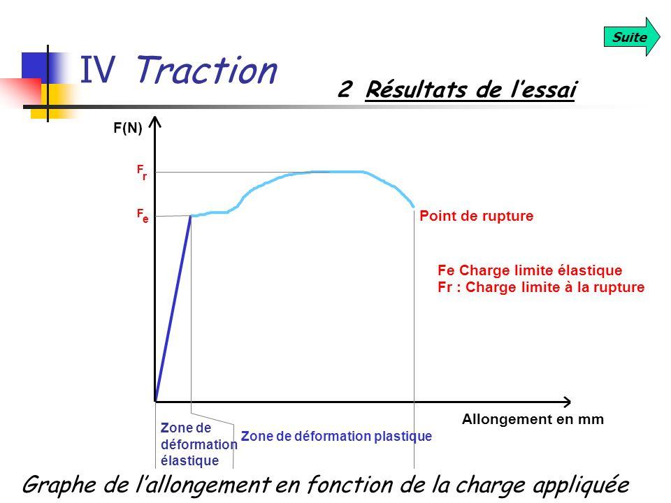 IV Traction Suite 2 Résultats de lessai Allongement en mm F(N) Zone de déformation élastique Zone de déformation plastique Point de rupture F Fe Charg