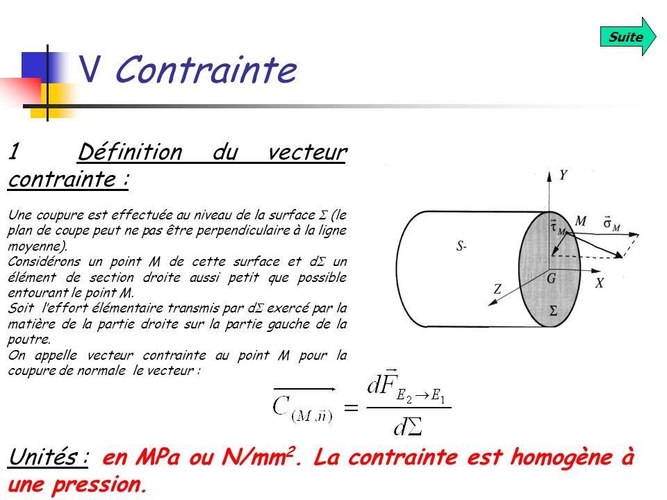 V Contrainte Suite 1 Définition du vecteur contrainte : Une coupure est effectuée au niveau de la surface (le plan de coupe peut ne pas être perpendic