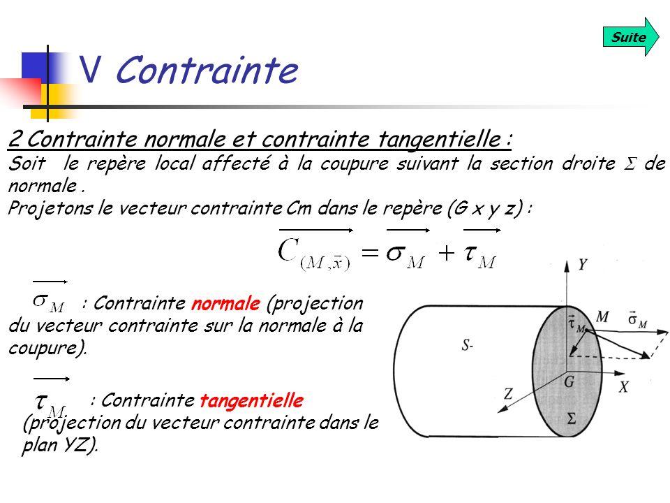 V Contrainte Suite 2 Contrainte normale et contrainte tangentielle : Soit le repère local affecté à la coupure suivant la section droite de normale. P