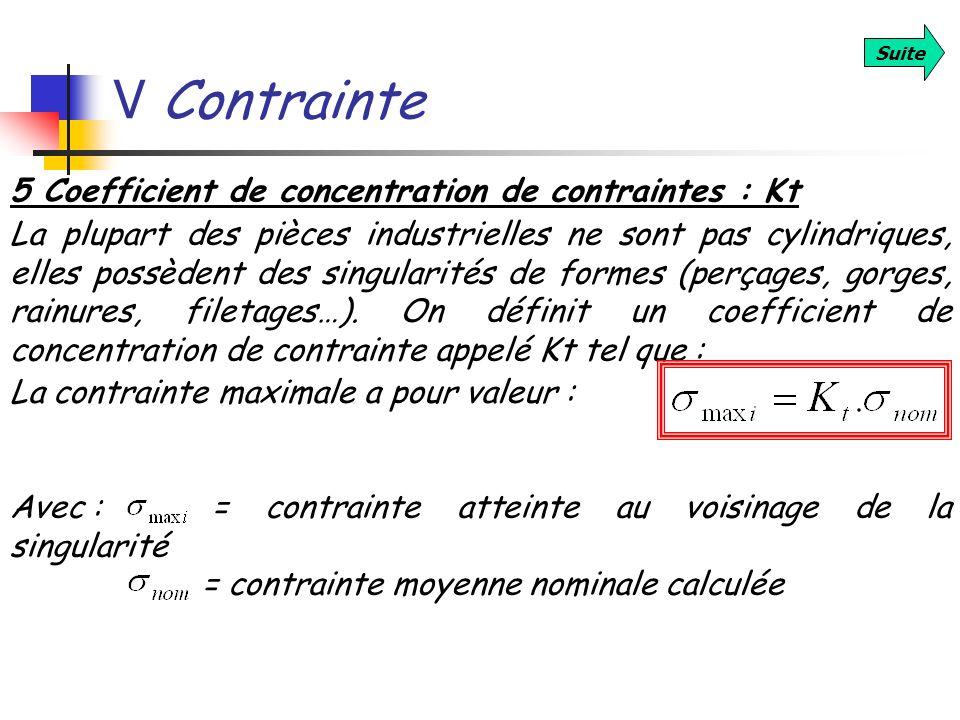 V Contrainte Suite 5 Coefficient de concentration de contraintes : Kt La plupart des pièces industrielles ne sont pas cylindriques, elles possèdent de