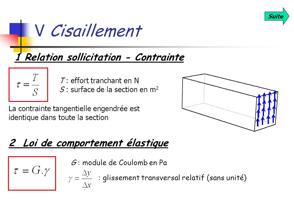 V Cisaillement Suite 1 Relation sollicitation - Contrainte T : effort tranchant en N S : surface de la section en m 2 La contrainte tangentielle engen
