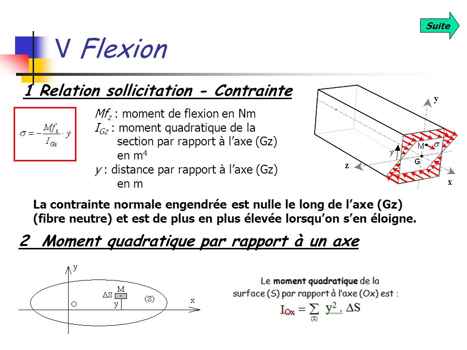 V Flexion Suite 1 Relation sollicitation - Contrainte Mf z : moment de flexion en Nm I Gz : moment quadratique de la section par rapport à laxe (Gz) e