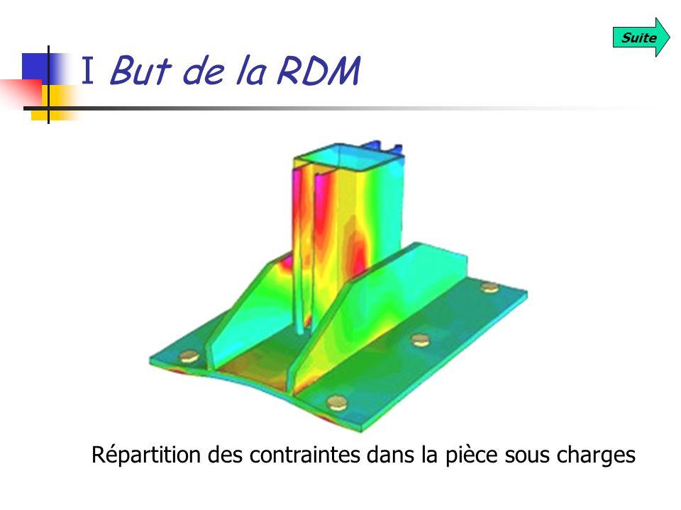 I But de la RDM Suite Répartition des contraintes dans la pièce sous charges