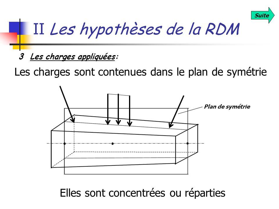3 Les charges appliquées: Les charges sont contenues dans le plan de symétrie Plan de symétrie Elles sont concentrées ou réparties Suite II Les hypoth