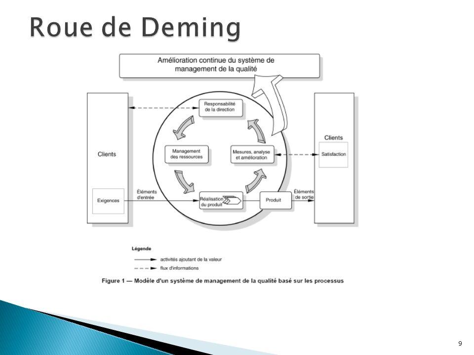 Il est obligatoire: Il conditionne le maintien de la certification jusquà sa date déchéance Il est réalisé en deux parties: Un audit de la documentation Qualité, réalisé hors site.