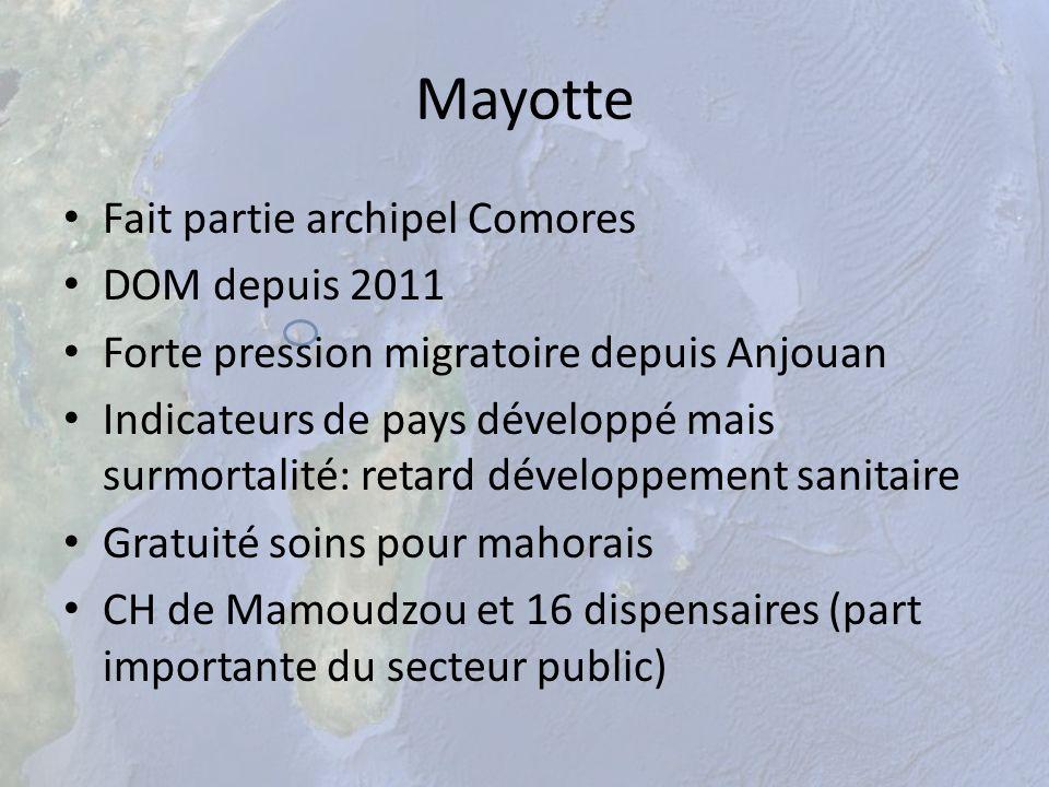 Mayotte Fait partie archipel Comores DOM depuis 2011 Forte pression migratoire depuis Anjouan Indicateurs de pays développé mais surmortalité: retard