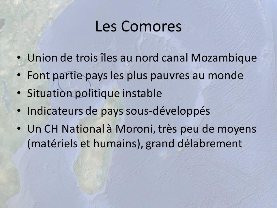 Les Comores Union de trois îles au nord canal Mozambique Font partie pays les plus pauvres au monde Situation politique instable Indicateurs de pays s