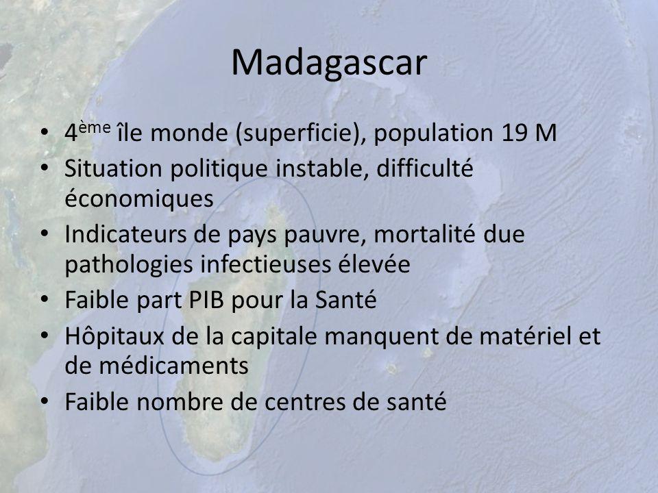 Madagascar 4 ème île monde (superficie), population 19 M Situation politique instable, difficulté économiques Indicateurs de pays pauvre, mortalité du