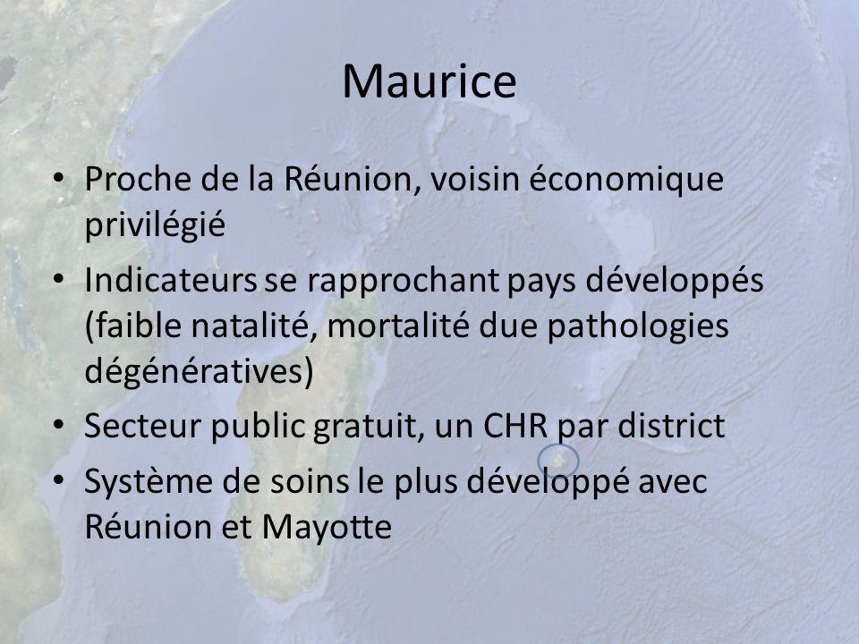 Maurice Proche de la Réunion, voisin économique privilégié Indicateurs se rapprochant pays développés (faible natalité, mortalité due pathologies dégé