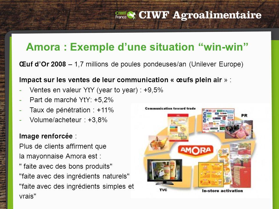 Amora : Exemple dune situation win-win Œuf dOr 2008 – 1,7 millions de poules pondeuses/an (Unilever Europe) Impact sur les ventes de leur communicatio