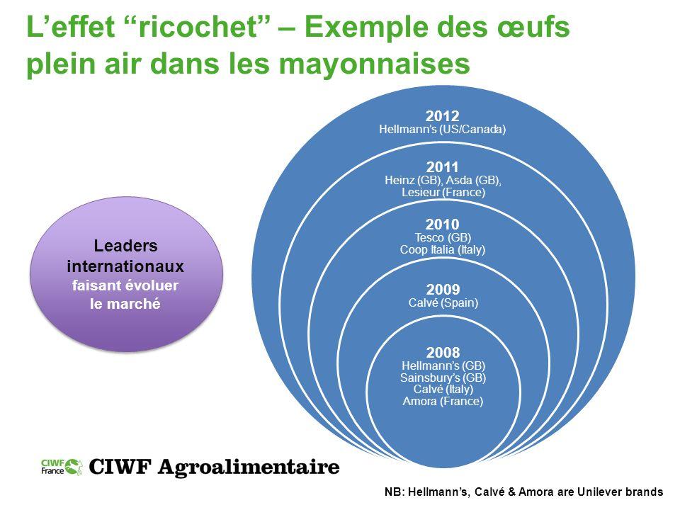 Leffet ricochet – Exemple des œufs plein air dans les mayonnaises 2012 Hellmanns (US/Canada) 2011 Heinz (GB), Asda (GB), Lesieur (France) 2010 Tesco (