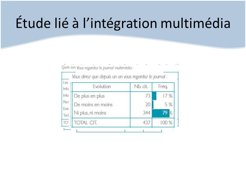 Étude lié à lintégration multimédia