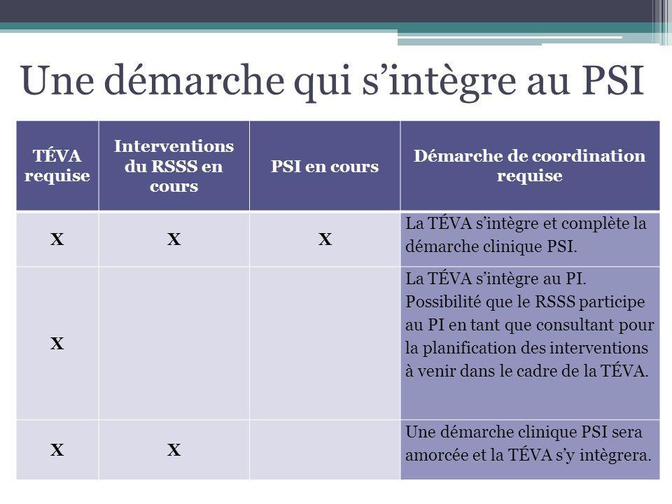 Une démarche qui sintègre au PSI TÉVA requise Interventions du RSSS en cours PSI en cours Démarche de coordination requise XXX La TÉVA sintègre et com