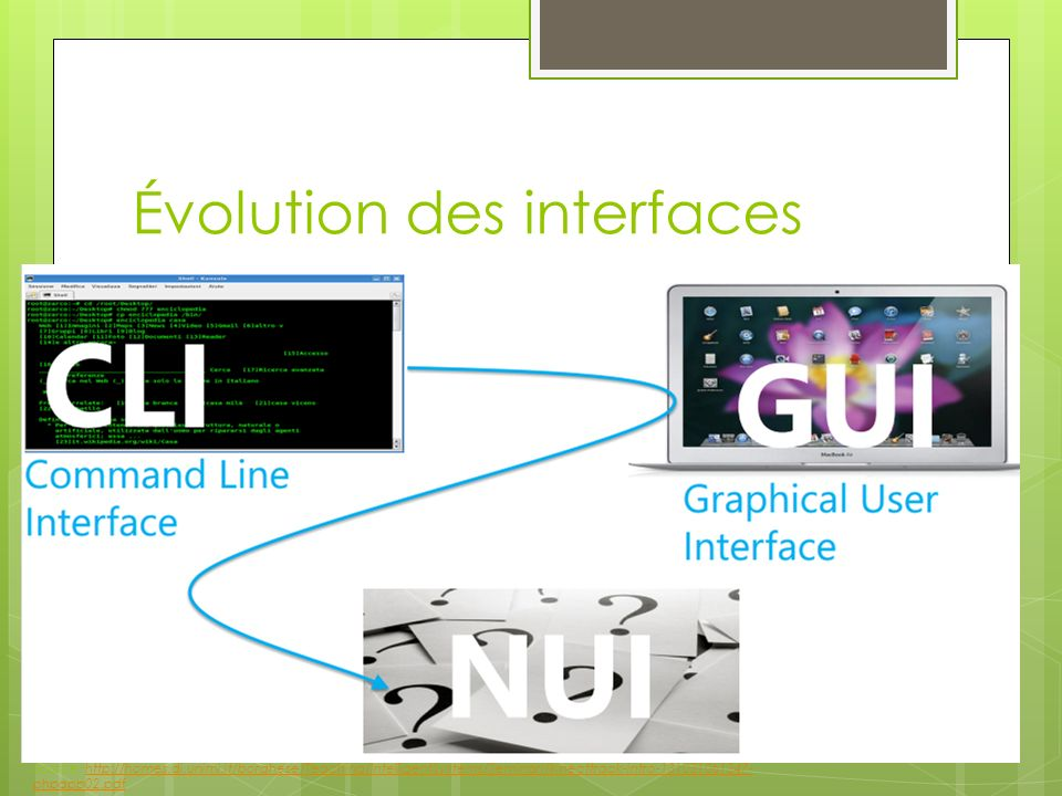 Évolution des interfaces Source: http://homes.di.unimi.it/borghese/Teaching/IntelligentSystems/Seminari/kinecttrack-intro-131031061347- phpapp02.pdfht