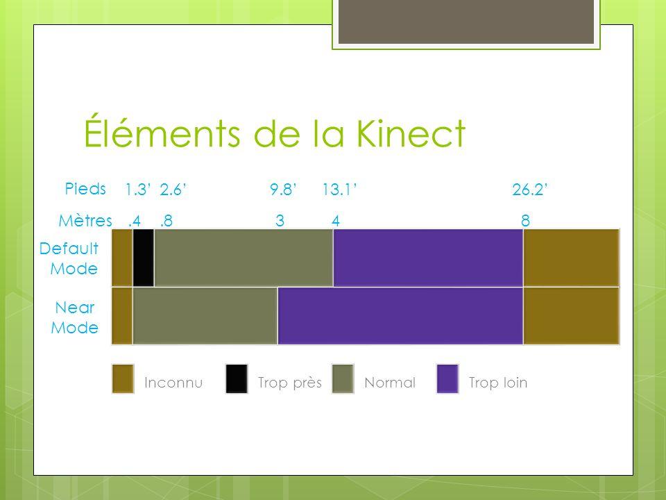 Éléments de la Kinect 1.32.69.813.126.2.4.8348 Default Mode Near Mode Pieds Mètres InconnuTrop prèsNormalTrop loin