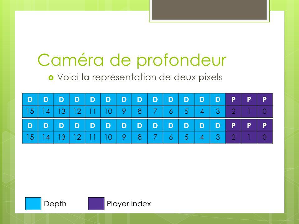 Caméra de profondeur Voici la représentation de deux pixels DDDDDDDDDDDDDPPP 1514131211109876543210 DepthPlayer Index DDDDDDDDDDDDDPPP 151413121110987