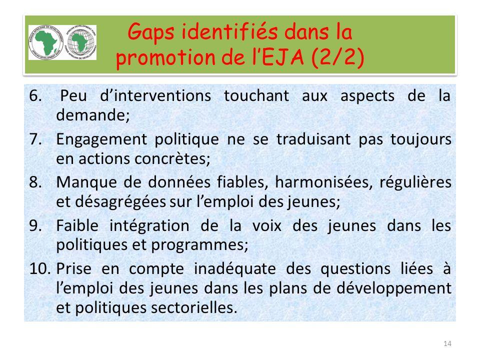 Gaps identifiés dans la promotion de lEJA (2/2) 6. Peu dinterventions touchant aux aspects de la demande; 7.Engagement politique ne se traduisant pas