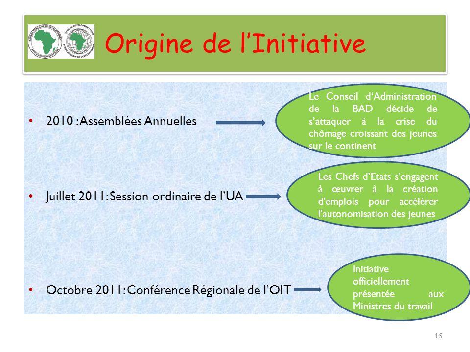 Origine de lInitiative 2010 : Assemblées Annuelles Juillet 2011: Session ordinaire de lUA Octobre 2011: Conférence Régionale de lOIT Le Conseil dAdmin