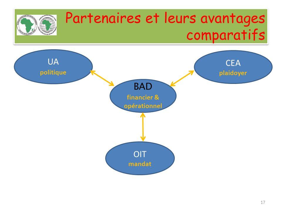 Partenaires et leurs avantages comparatifs UA politique BAD financier & opérationnel CEA plaidoyer OIT mandat 17